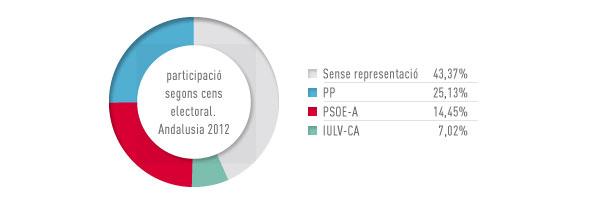 Eleccions Andalusia 2012