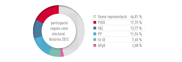 Eleccions Asturies 2012