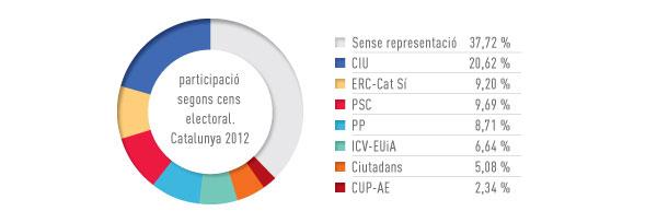 Eleccions Catalunya 2012