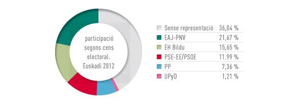 Eleccions Euskadi 2012