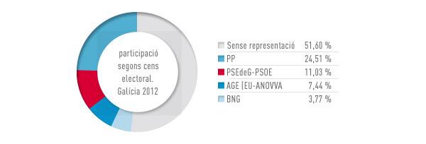 Eleccions Galicia 2012