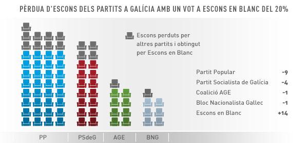 Pèrdua d'Escons a Galícia amb vots a Escons en Blanc