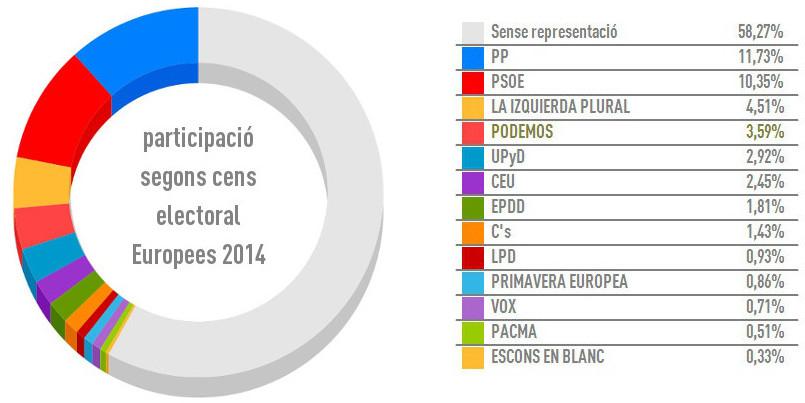 Eleccions Europees 2014